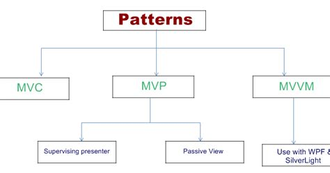mvp pattern video tutorial difference between mvc mvp and mvvc architecture in net
