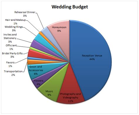 Wedding Budget Chart by Konabarbie Fools Who Don T How To Budget