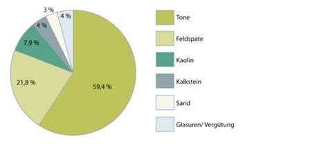 Aus Was Besteht Keramik by Keramik Fliesen Und Platten Wecobis 214 Kologisches