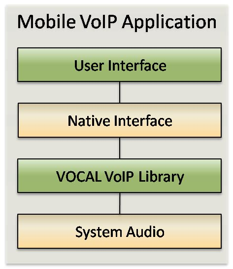 mobile to voip mvoip mobile voip