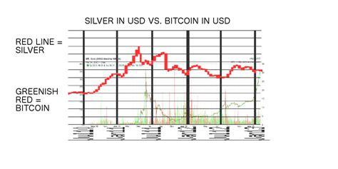 bitcoin vs forex bitcoin value vs us dollar why litecoin