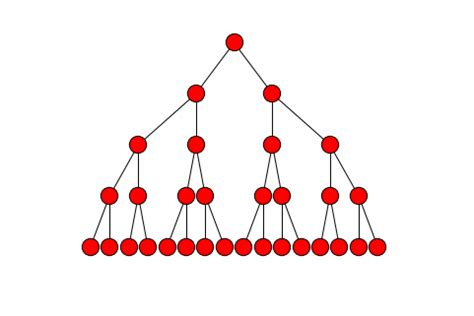 graphviz layout networkx network simulations in python using networkx library