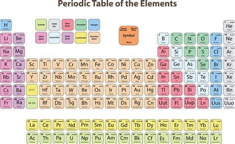 periodic table of elements poster periodic table poster efficient visual aid for a