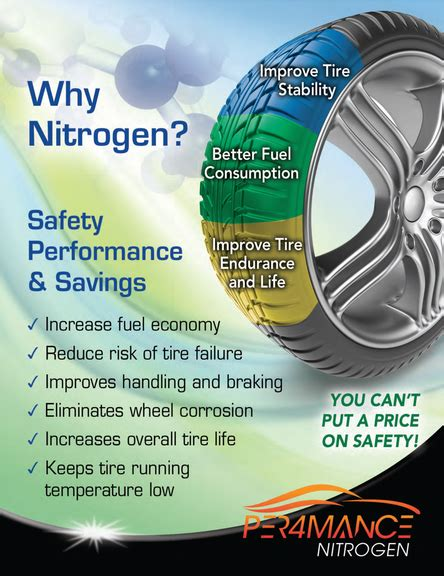 nitrogen programs performance  england