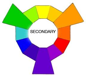 secondary color wheel colour wheels haribololz s