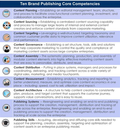 Resume Dictionary Skills Checklist by Competencies List Ideal Vistalist Co