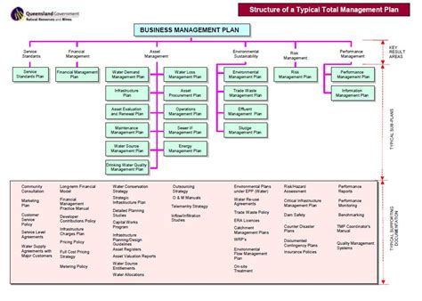 layout design and queue management tmps