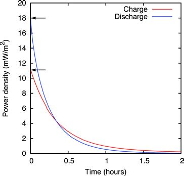 capacitor charge discharge time difference between charging and discharging time of a capacitor 28 images capacitors a2