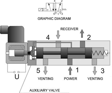 4 way valve diagram vickers solenoid valve wiring diagram solenoid valve flow