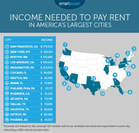 average rent in united states it takes more than 100 000 in income to rent in los