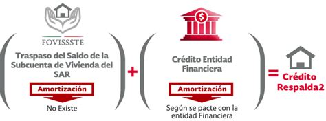 respalda2 fovissste credito hipotecario respalda2 fovissste credito hipotecarios