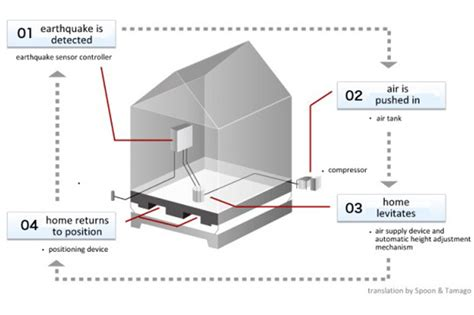 earthquake resistant structures japanese levitating house system could protect homes from