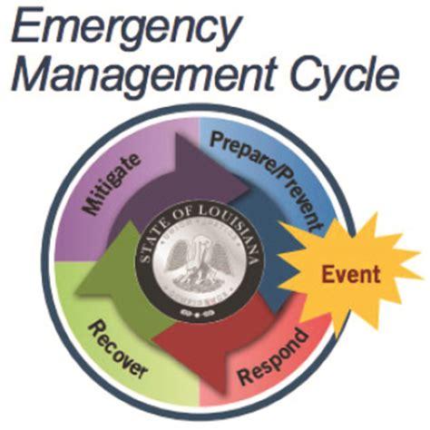 emergency management planning cycle hazard mitigation overview
