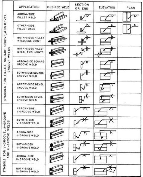 welding symbols terbawa angin basic welding symbol tutorials