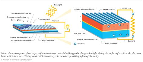 how solar panels work how solar panels work union of concerned scientists