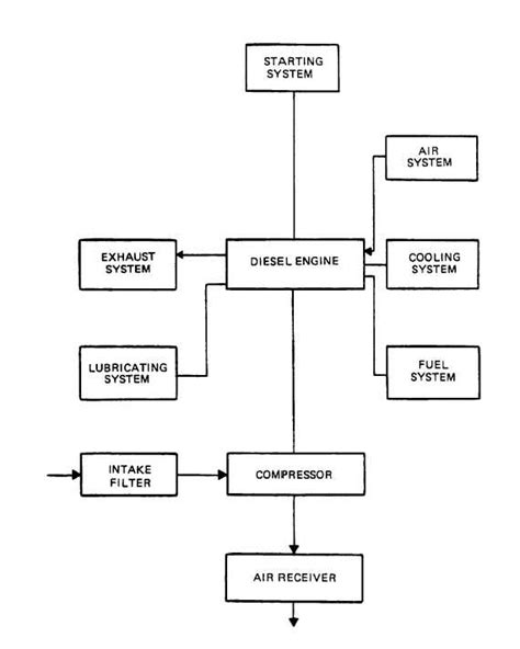 figure 1 3 diving air compressor block diagram