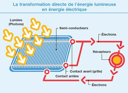 bureau d 騁ude photovoltaique l 233 nergie solaire photovolta 239 que flash info