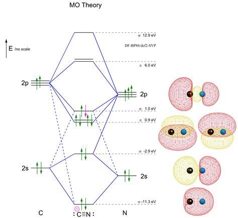 drawing molecular orbital diagrams carbon monoxide molecular orbital diagram www imgkid
