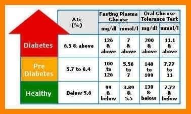 fasting blood sugar levels chart printables  menu