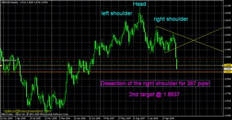 forex reviews peace army pattern recognition psychology forex chart pattern recognition technique on the breakout
