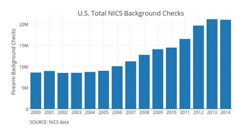 Background Check For Gun What Background Checks Data Reveals About Gun Ownership In America