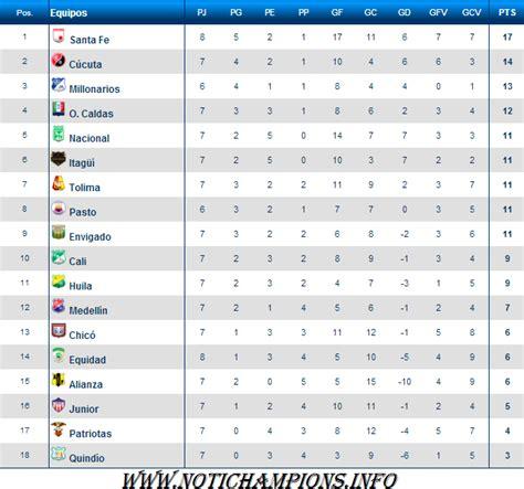 Calendario Liga Postobon 2015 Posiciones Liga Postobon 2016 Calendar Template 2016