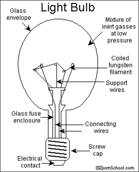The Invention Of The Light Bulb by Invention Of The Light Bulb Davy Swan And Edison