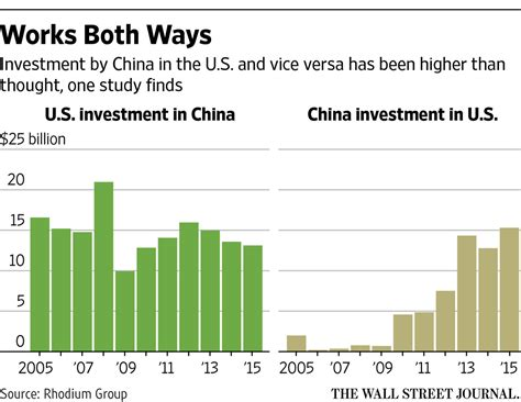 Trade And Investment In China u s china investment flows bigger than thought china