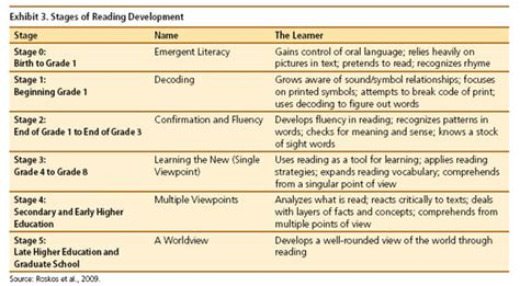 read stage how important is reading to development and leadership