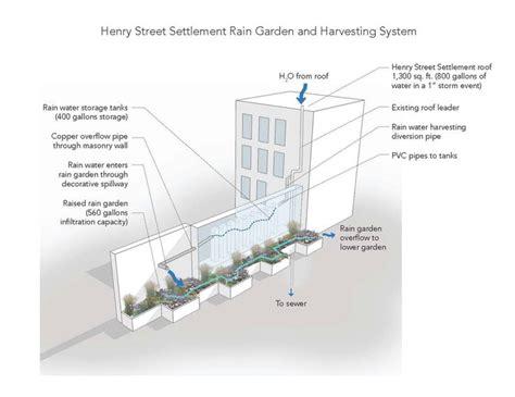 design criteria for rainwater harvesting 203 best images about rainwater harvesting innovative