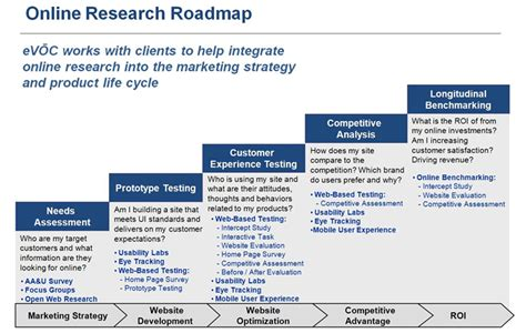 research and development plan template evoc insights methodology spotlight lab based vs web