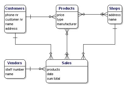 online shopping portal entity relationship diagram db design miscellaneous introduction to database design
