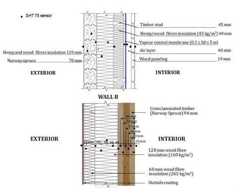 interior wall section typical interior wall section www pixshark com images