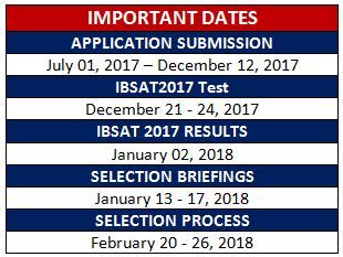 Icfai Mba Results 2017 by Ibsat 2017 Notification For Mba Admission Is Announced By