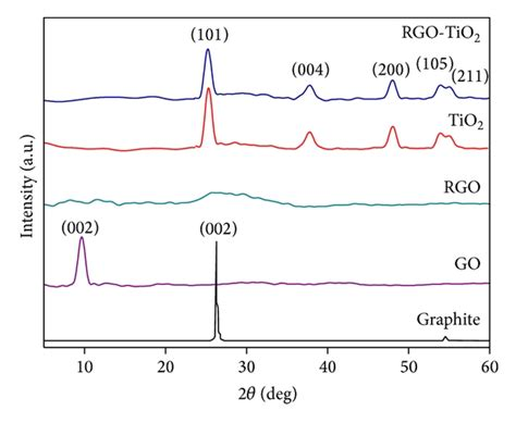 xrd pattern of reduced graphene oxide improved synthesis of reduced graphene oxide titanium