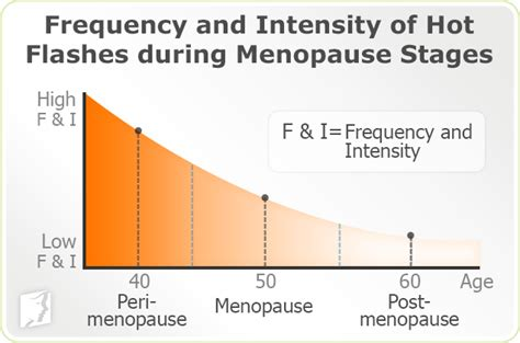 Symptoms Of Detoxing Heat Flashes by About Flashes 34 Menopause Symptoms