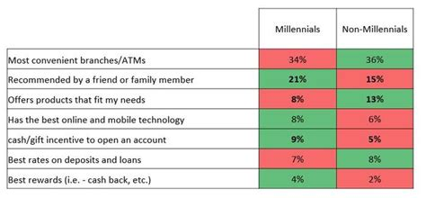 Surveys For Money Near Me - what is the real mindset of millennials about banks and money chris skinner s blog
