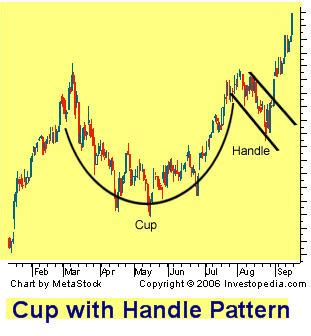 upside down cup and handle pattern atp trading the cup with handle pattern ugaz sle