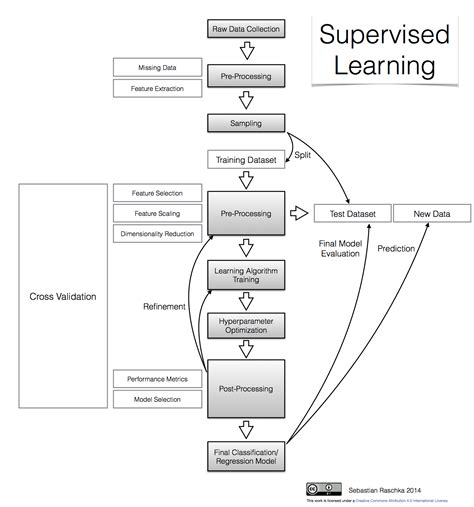 pattern classification task predictive modeling supervised machine learning and