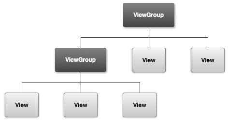 android viewgroup原理 csdn博客 - Viewgroup Android