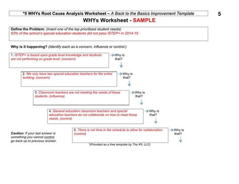 Root Cause Analysis Template Download Free Premium Root Cause Analysis Word Template