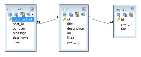 tutorialspoint rdbms pdf mongodb data modelling