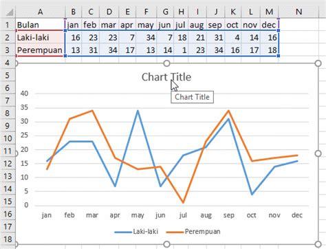 cara membuat nama di grafik excel 7 jenis grafik line dan cara membuat grafik line di excel