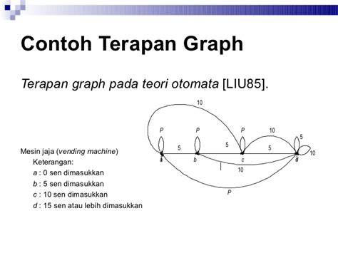 Teori Bahasa Otomata teori bahasa dan otomata 3