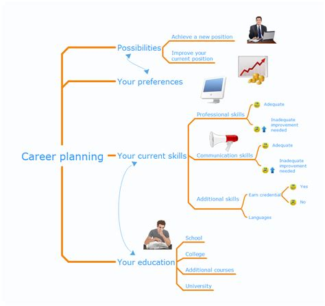 Demonstrating Results Download Powerpoint Mindmap Now Career Mind Map Template