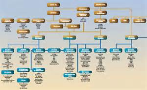 petrochemical flowchart petrochemical flowchart 28 images and gas make things