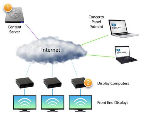digital signage network diagram deploy concerto digital signage project