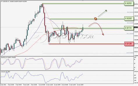 USD/CHF: Symmetrical Triangle; Analisa Pair Lain? ~ Smart