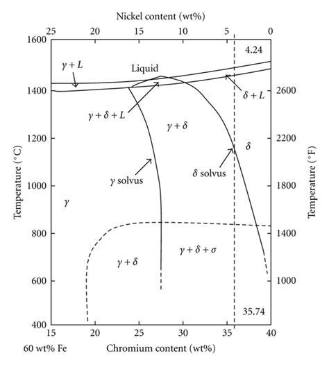 fe cr phase diagram precipitation of phase using general diffusion equation