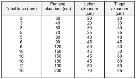 Harga Buku Pkn Kelas 11 Kurikulum 2013 perbandingan antara ukuran akuarium dengan ketebalan kaca